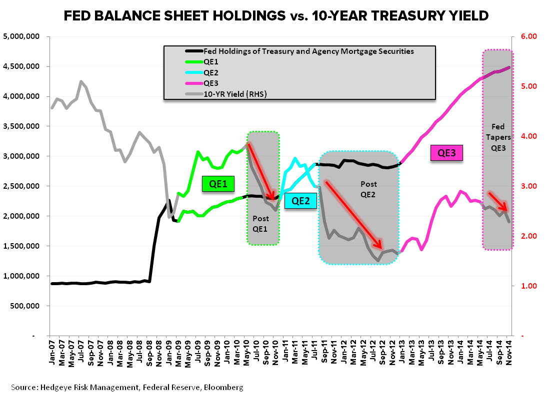 CHART OF THE DAY: Fed Balance Sheet Holdings vs. 10-Year Treasury Yield - EL Chart  2 QE vs BS
