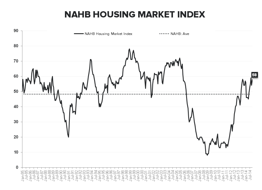 NAHB - HOUSING BEGINS TO TURN THE CORNER - NAHB LT
