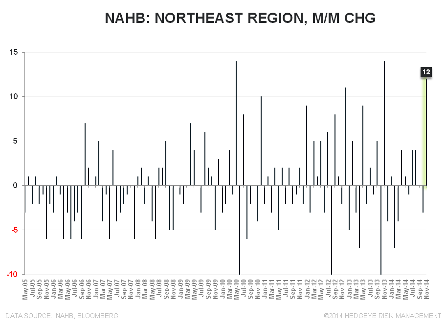 NAHB - HOUSING BEGINS TO TURN THE CORNER - NAHB Northeast