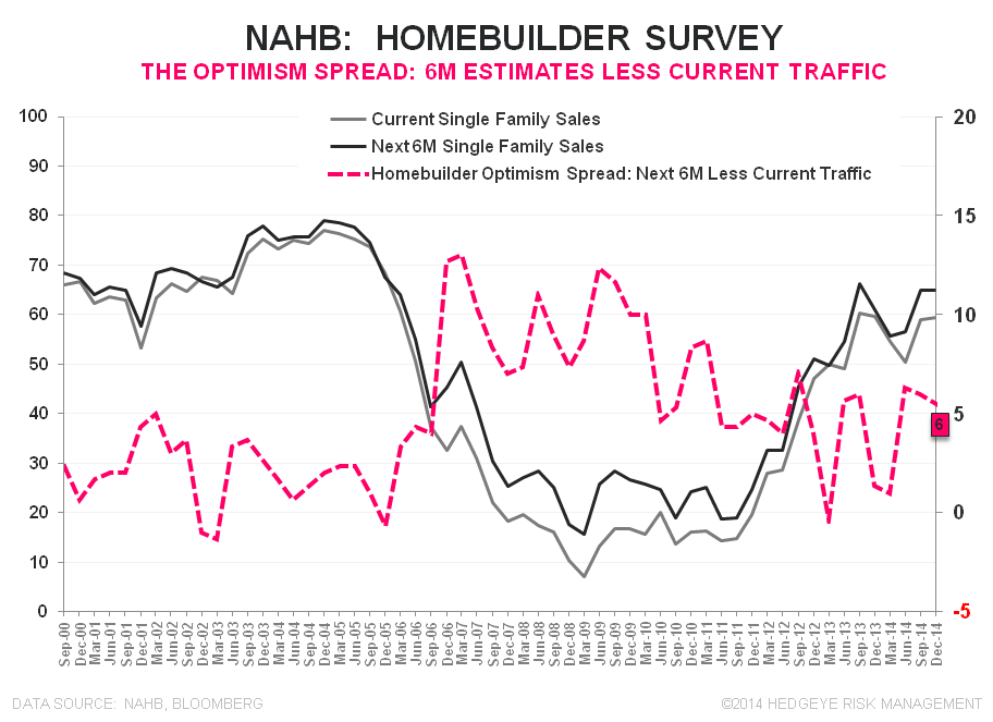 NAHB - HOUSING BEGINS TO TURN THE CORNER - NAHB Optimism Spread