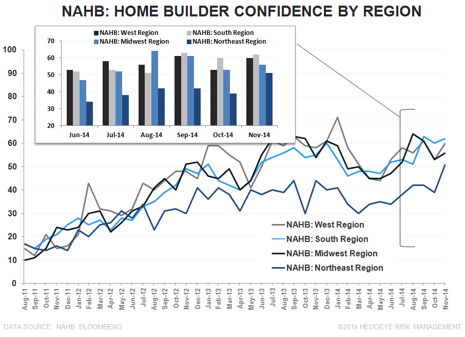 NAHB - HOUSING BEGINS TO TURN THE CORNER - NAHB Regional