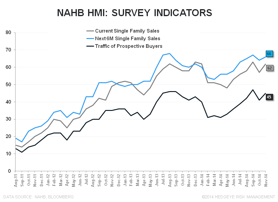 NAHB - HOUSING BEGINS TO TURN THE CORNER - NAHB SubIndices