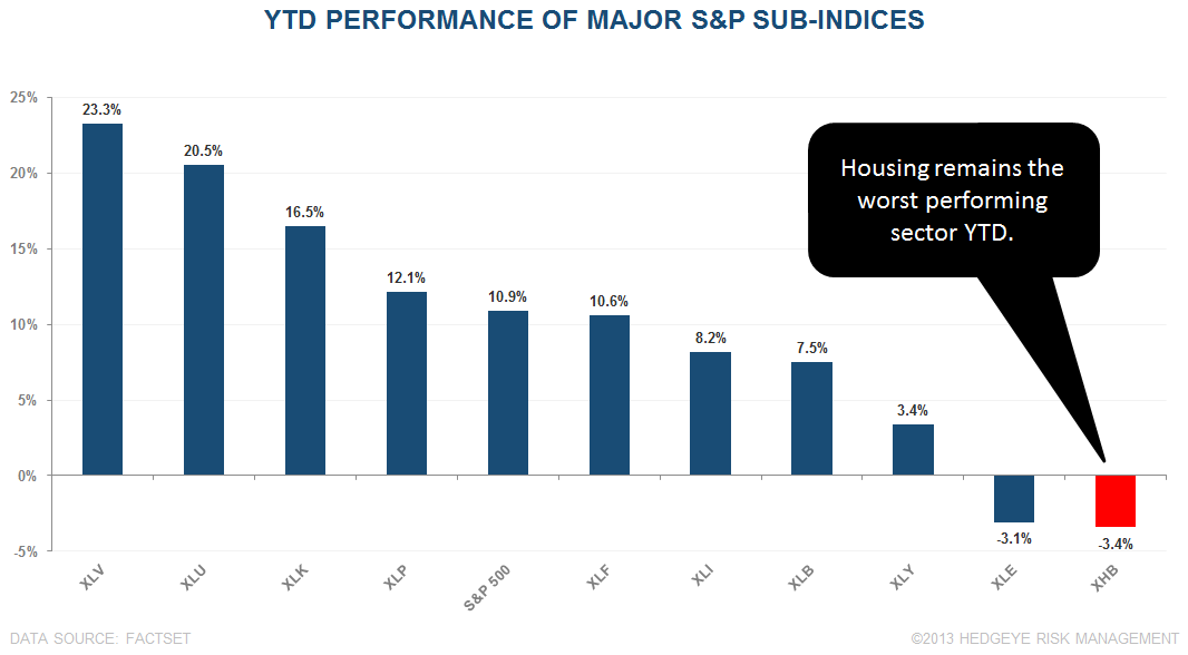 NAHB - HOUSING BEGINS TO TURN THE CORNER - housing performance