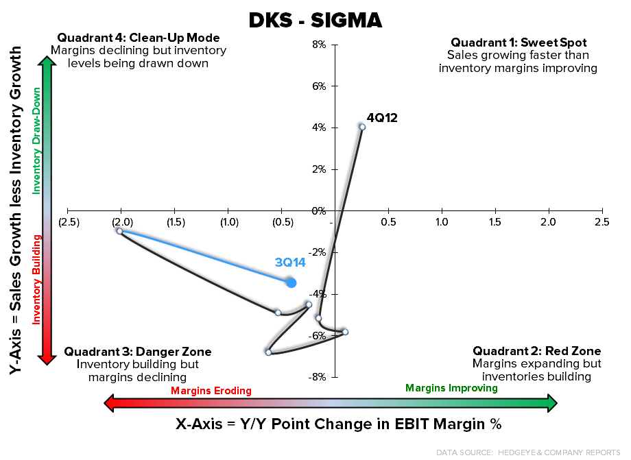 DKS – Quick Take – Still Broken - dks sigma