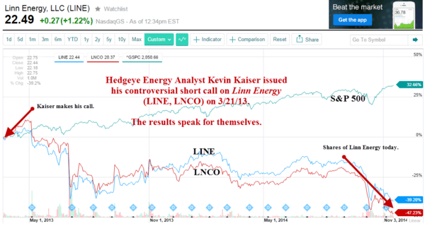 Jim Cramer's [Lack of] Integrity #Timestamped - linn energy