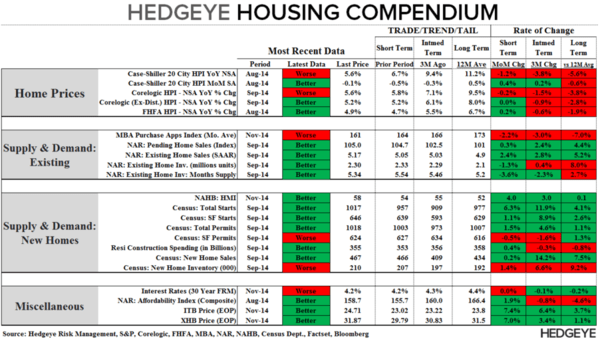 THE HEDGEYE MACRO PLAYBOOK - HEDGEYE HOUSING COMPENDIUM
