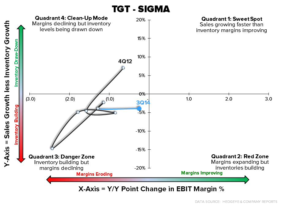 TGT – Quick Take – It's All About 2015 - tgt sigma