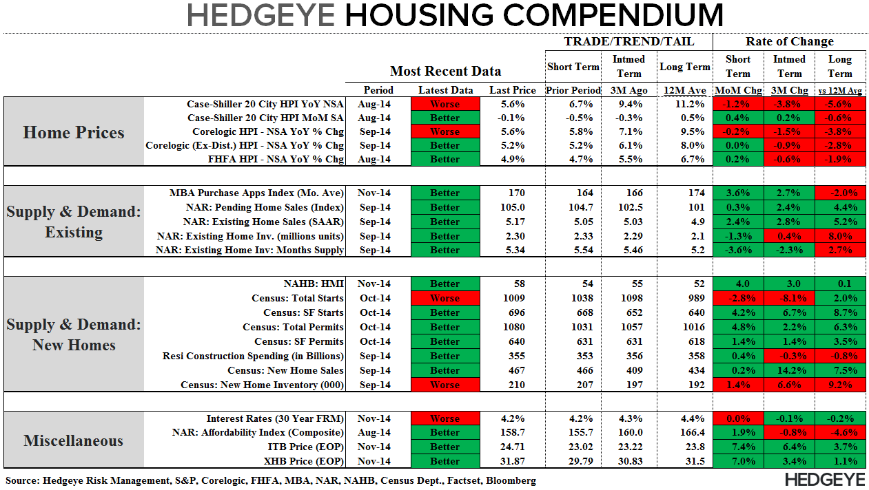 Starts & Apps - More Positive Housing Data Turning the Table Greener - Compendium 111914