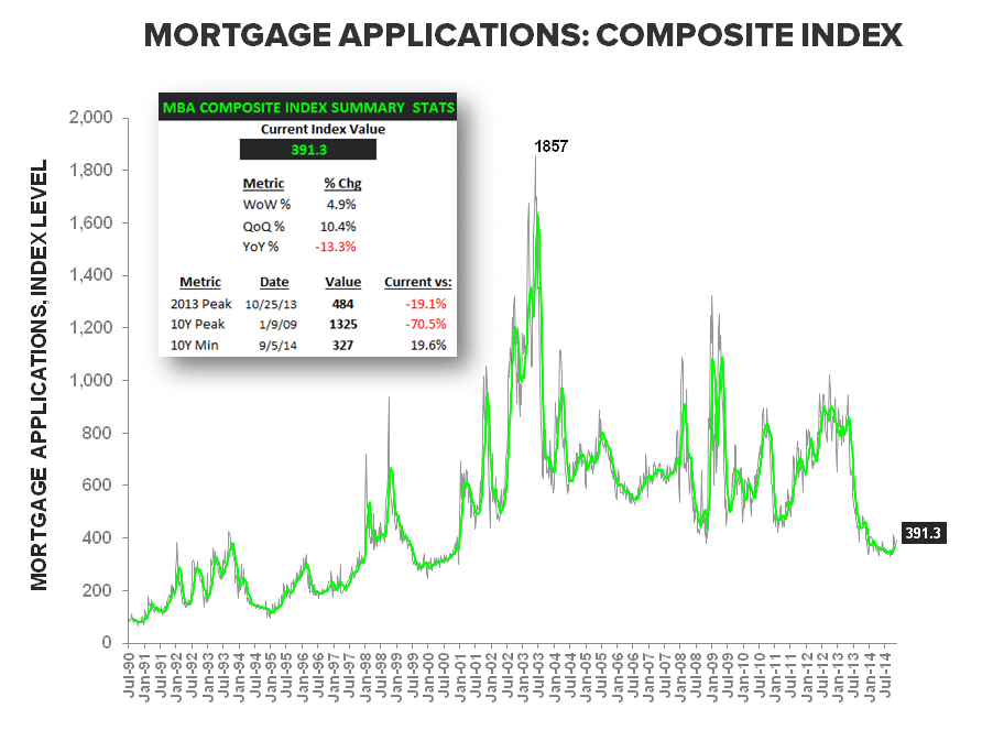 Starts & Apps - More Positive Housing Data Turning the Table Greener - Composite LT w Summary