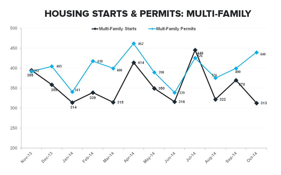 Starts & Apps - More Positive Housing Data Turning the Table Greener - MF Starts   permits TTM