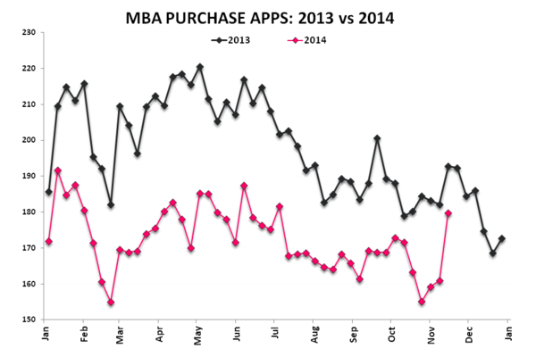 Starts & Apps - More Positive Housing Data Turning the Table Greener - Purchase Apps 2013 v 2014