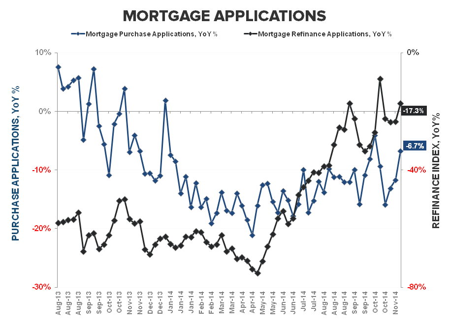 Starts & Apps - More Positive Housing Data Turning the Table Greener - Purchase   Refi YoY