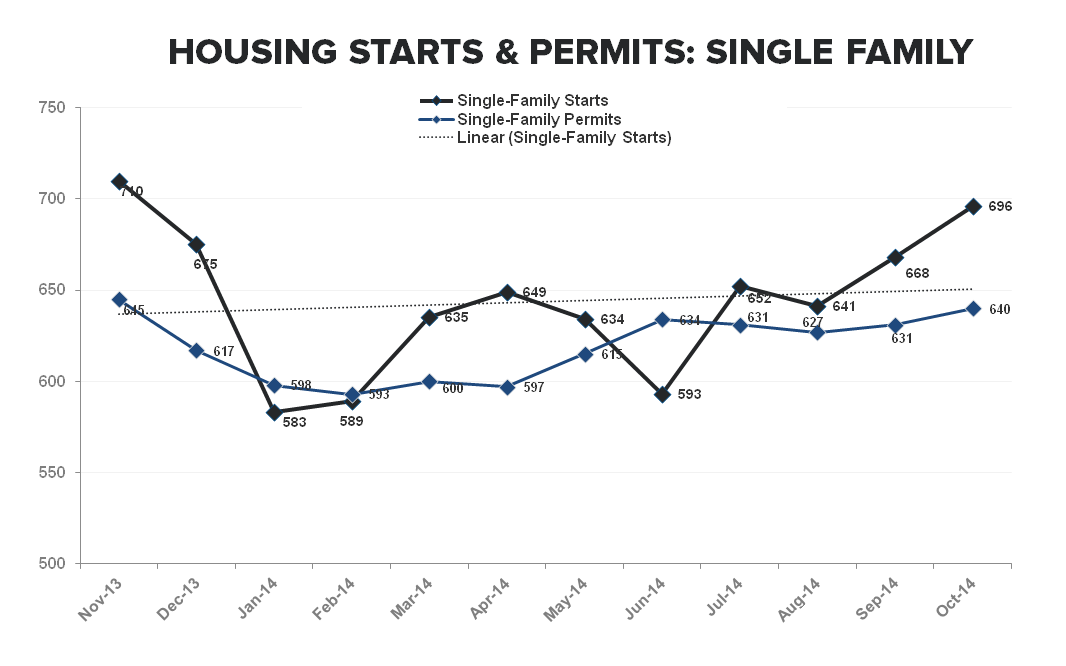 Starts & Apps - More Positive Housing Data Turning the Table Greener - SF Starts   permits TTM