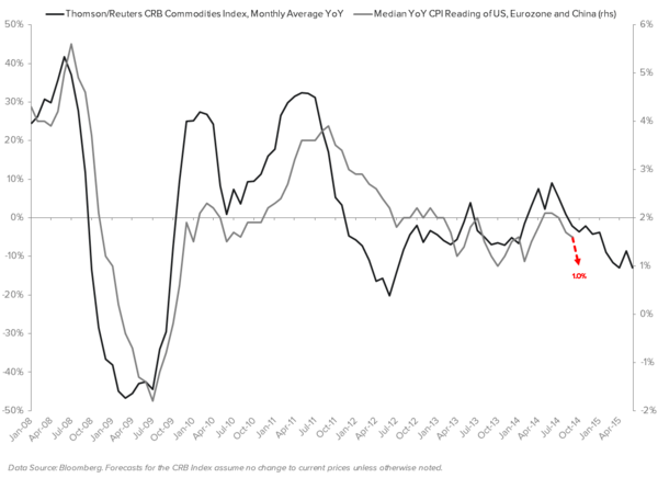 "JAPAN: DOES THE ""ABENOMICS TRADE"" HAVE MORE ROOM TO RUN? - CRB YoY vs. CPI YoY"
