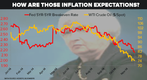 CHART OF THE DAY: How Are Those #Inflation Expectations? - 11.20.14 EL Chart