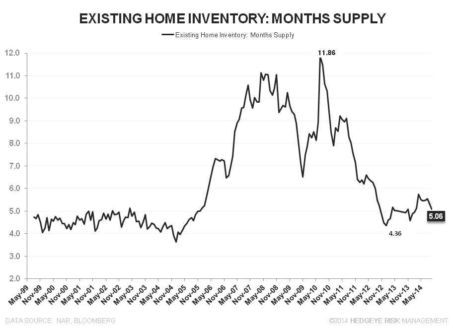 EXISTING HOME SALES – EMERGENT MOJO, DAY 3 - EHS Inventory Mo Supply