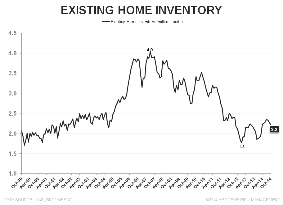 EXISTING HOME SALES – EMERGENT MOJO, DAY 3 - EHS Inventory Units