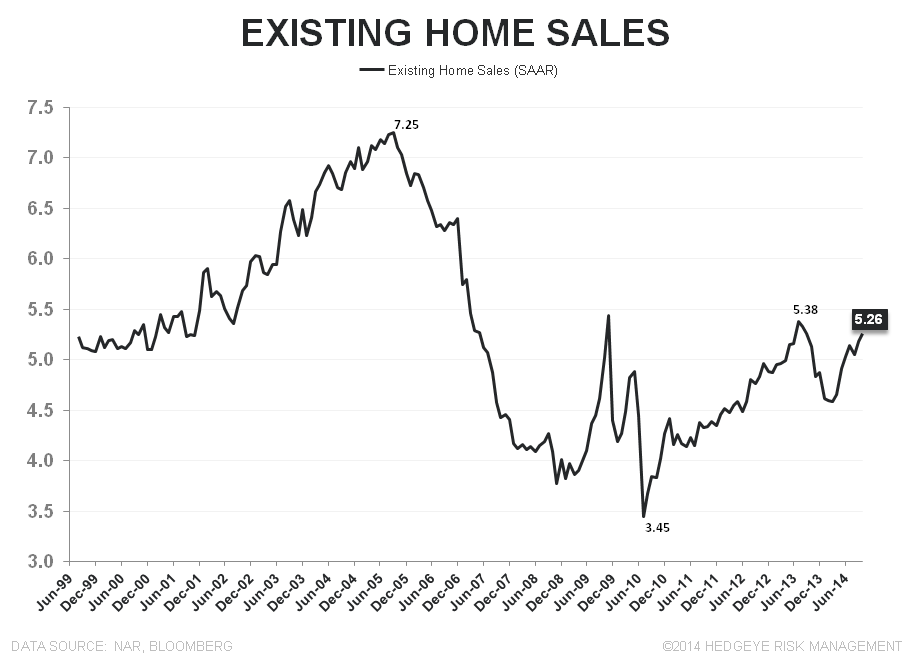 EXISTING HOME SALES – EMERGENT MOJO, DAY 3 - EHS LT