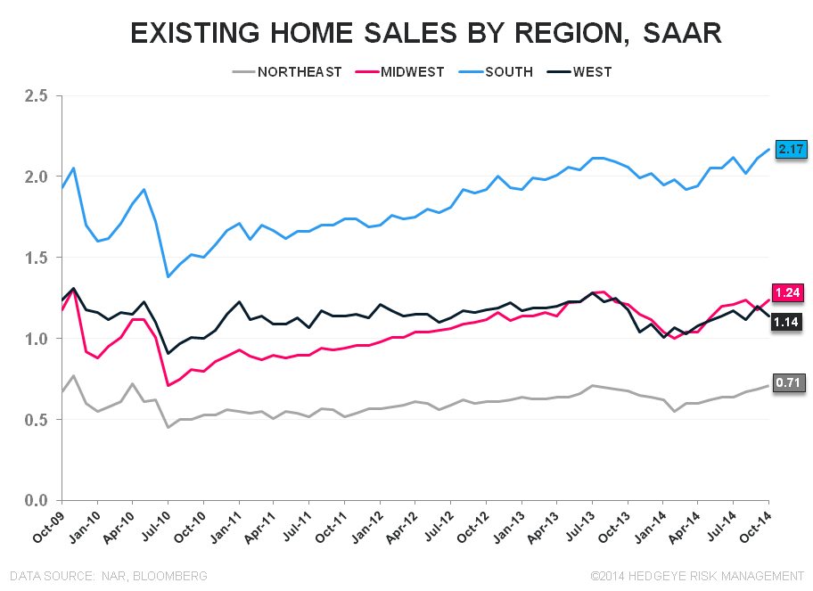 EXISTING HOME SALES – EMERGENT MOJO, DAY 3 - EHS Regional