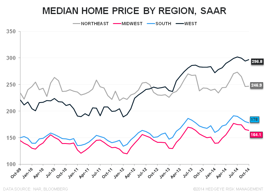 EXISTING HOME SALES – EMERGENT MOJO, DAY 3 - EHS Regional Price