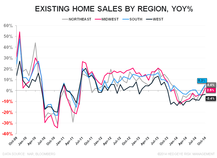 EXISTING HOME SALES – EMERGENT MOJO, DAY 3 - EHS Regional YoY