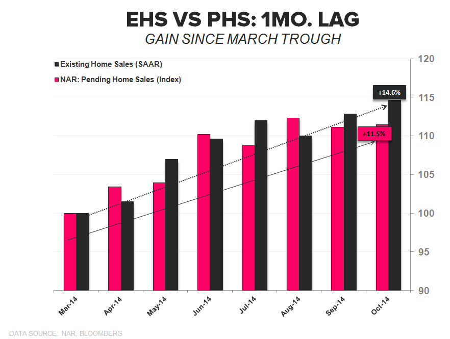 EXISTING HOME SALES – EMERGENT MOJO, DAY 3 - EHS vs PHS 1mo Lag