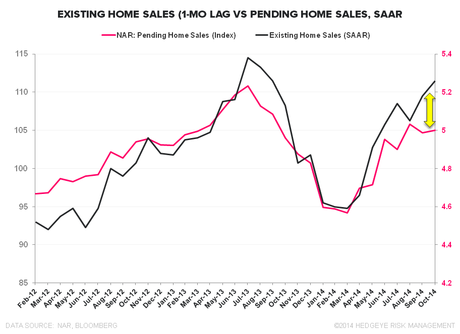 EXISTING HOME SALES – EMERGENT MOJO, DAY 3 - EHS vs PHS 1mo Lag 3Y