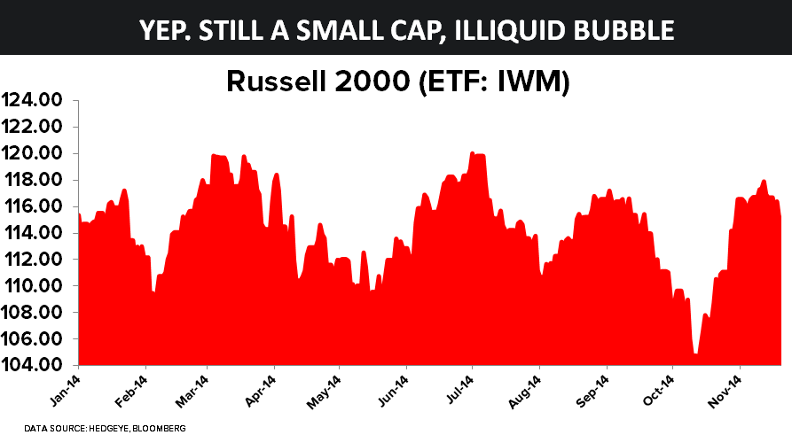 It's Still an Illiquid Small Cap Bubble | $IWM - ben11