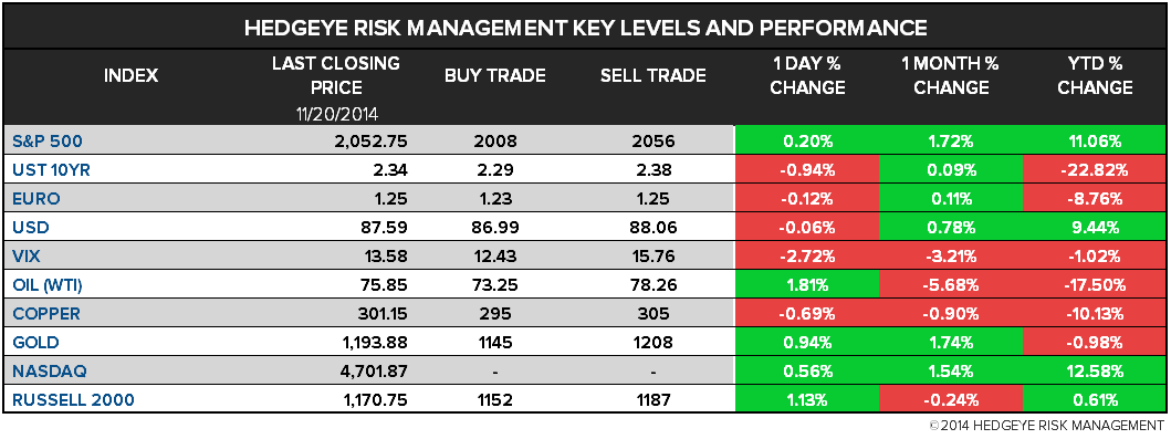 THE HEDGEYE DAILY OUTLOOK - HDO Levels