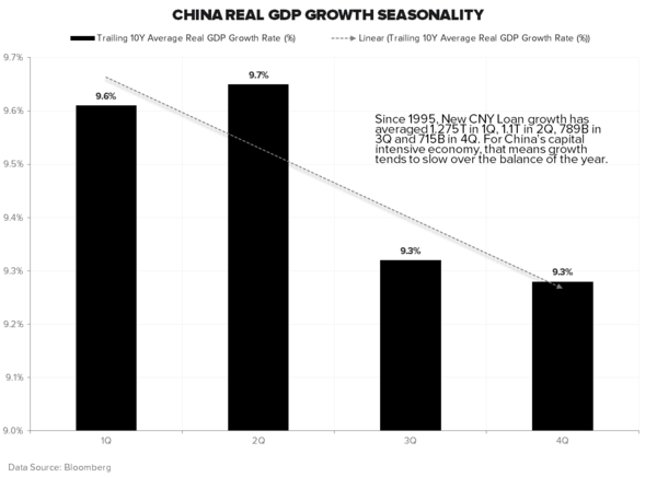 CHINA: WHY DID THE PBOC CUT? WILL IT EVEN MATTER? - China GDP Seasonality