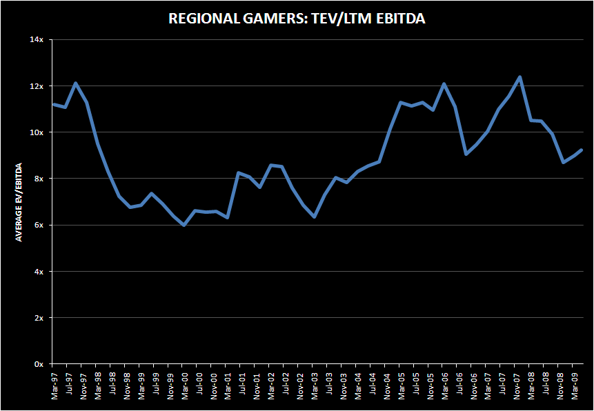 REGIONALS: CAN VALUATIONS HOLD? - REGIONAL TEV EBITDA