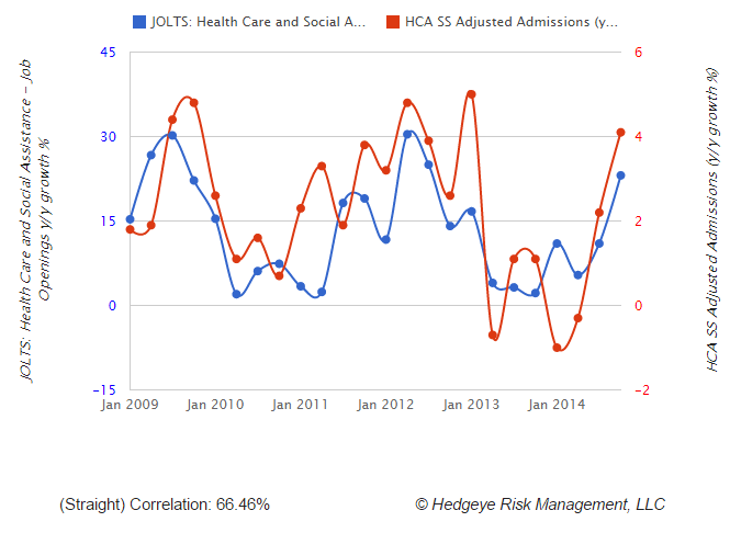 Investing Ideas Newsletter - jolts vs HCA