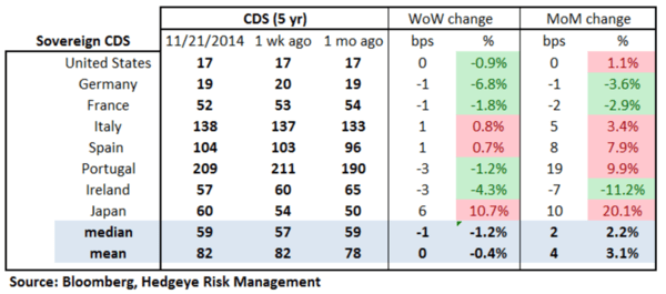 European Banking Monitor: Financials Swaps Widen - chart2 sovereign CDS