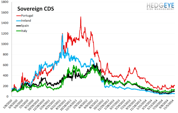 European Banking Monitor: Financials Swaps Widen - chart3 sovereign CDS11 24 2014 8 54 38 AM