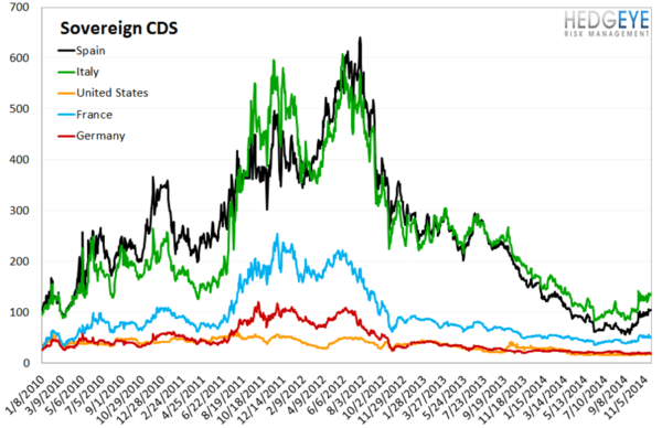 European Banking Monitor: Financials Swaps Widen - chart4 sovereign CDS