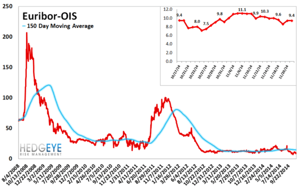 European Banking Monitor: Financials Swaps Widen - chart5 euribor.ois spread
