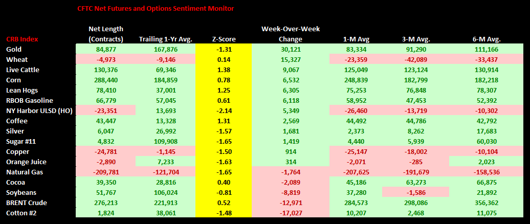 Commodities Weekly Sentiment Tracker - chart 1 CFTC sentiment