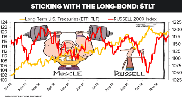 Yes, We're Sticking With Our Long-Bond Call | $TLT - 56