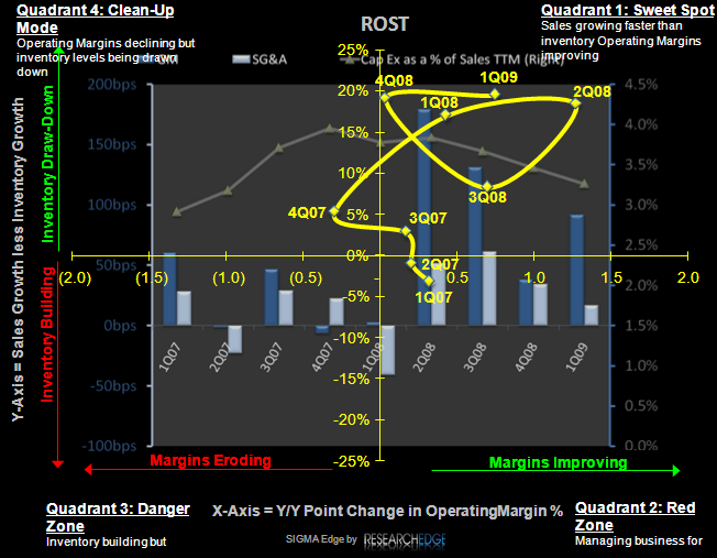 ROST: The Perfect Tailwind is Easing - ROST SIGMA
