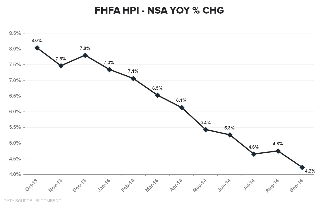 INFLECTION INSPECTION |  FLEDGLING STABILIZATION IN HPI - FHFA HPI TTM