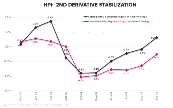 INFLECTION INSPECTION |  FLEDGLING STABILIZATION IN HPI - HPI 2nd Deriv
