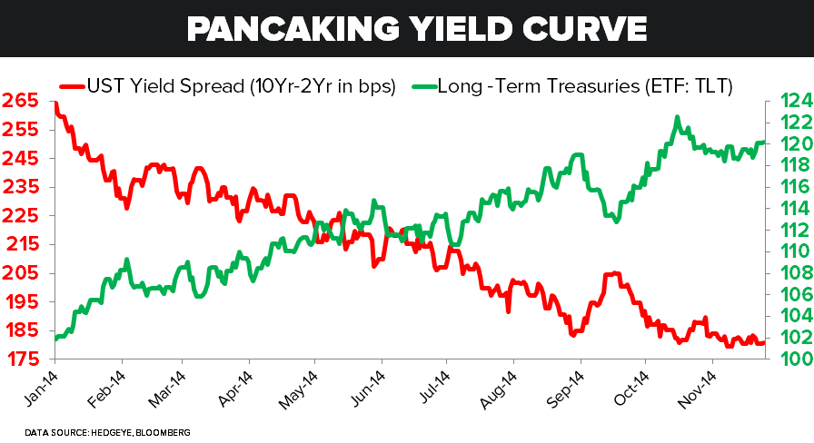 Are You (Still) Waiting for Godot on Treasury Yields? - pck
