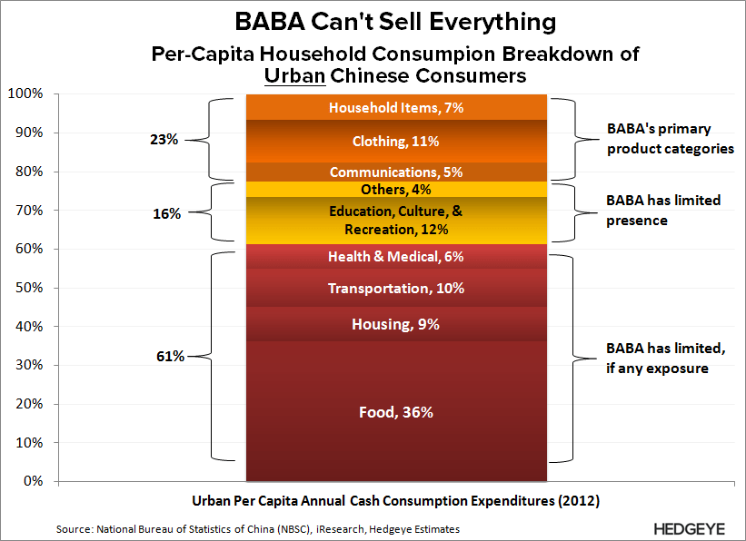 BABA: What the Street is Missing - BABA   Can t Sell Everything