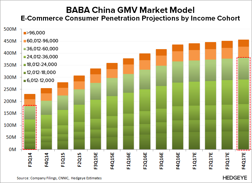 BABA: What the Street is Missing - BABA   GMV Model Penetration