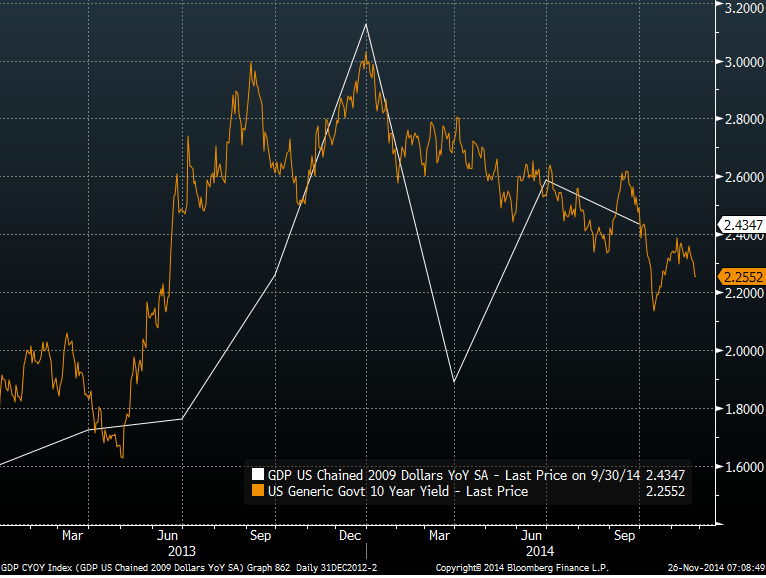 CHART OF THE DAY: Rate of Change in US Growth Versus the 10yr Bond Yield - 11.26.14 EL Chart