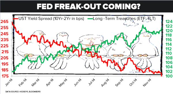 We Think a Coming Fed #FreakOut Sends Yields Lower - 111
