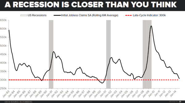 Ignore This Chart (At Your Peril) - jobless claims chart
