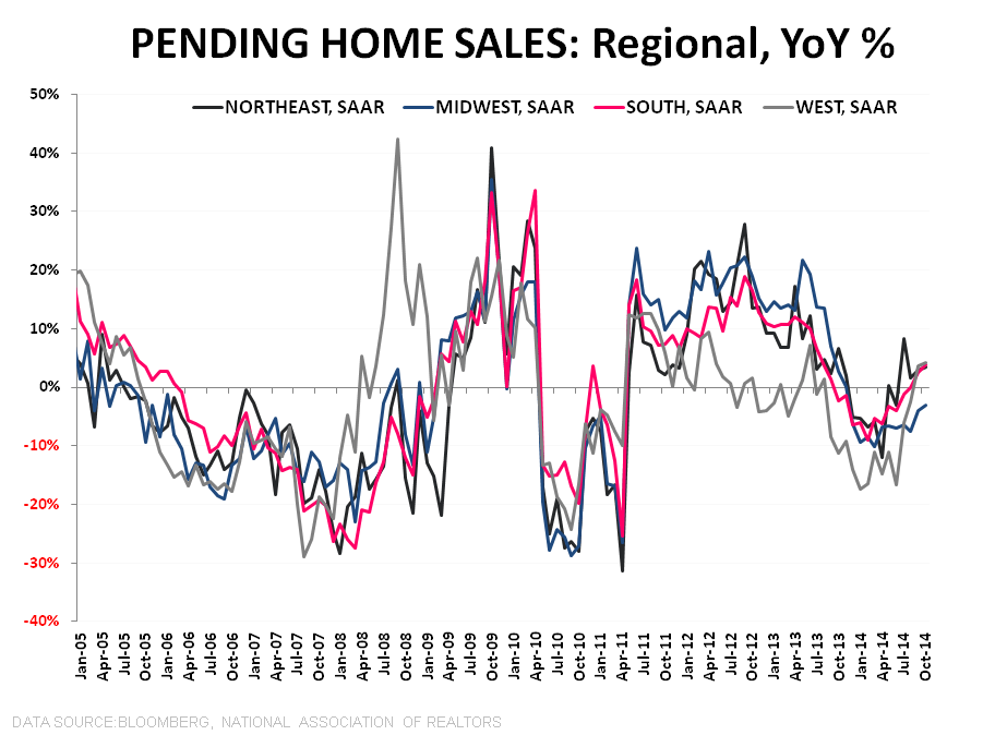 "Between ""ROC's"" & Hard Places - PHS Regional YoY"