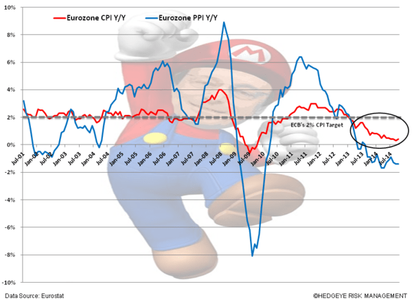 QE Conundrums – Draghi's Misguided Intervention? - vv. cpi draghi