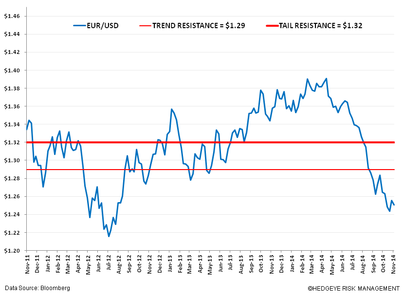 QE Conundrums – Draghi's Misguided Intervention? - vv. eur usd broken